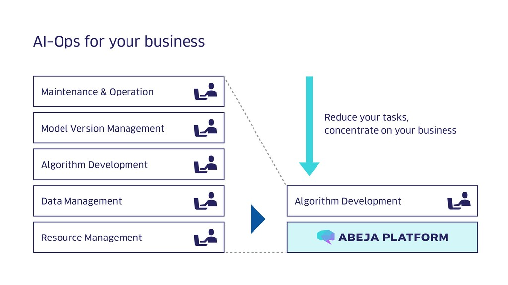 AI-Ops for your business Maintenance & Operatio...