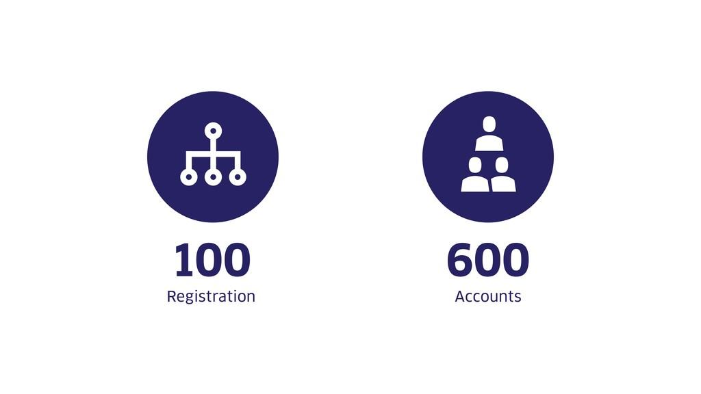 Registration 100 Accounts 600