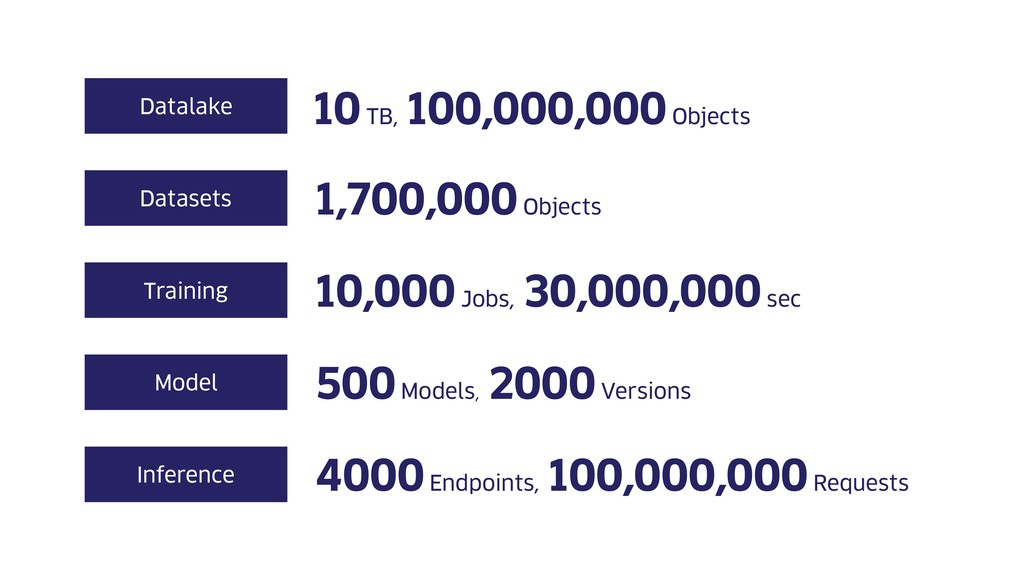 10 TB, 100,000,000 Objects Datalake Datasets Tr...