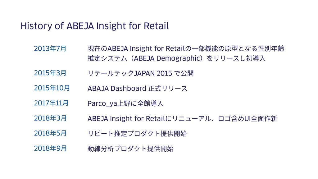History of ABEJA Insight for Retail 現在のABEJA In...