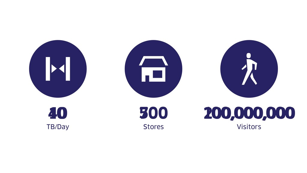500 100,000,000 TB/Day Stores Visitors 700 200,...