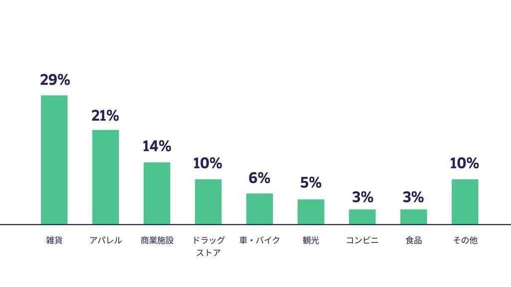 29% 雑貨 21% 14% 10% 6% 5% 3% 3% 10% アパレル 商業施設 ドラ...