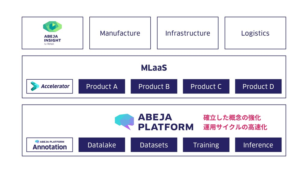 Manufacture Infrastructure Logistics MLaaS Prod...