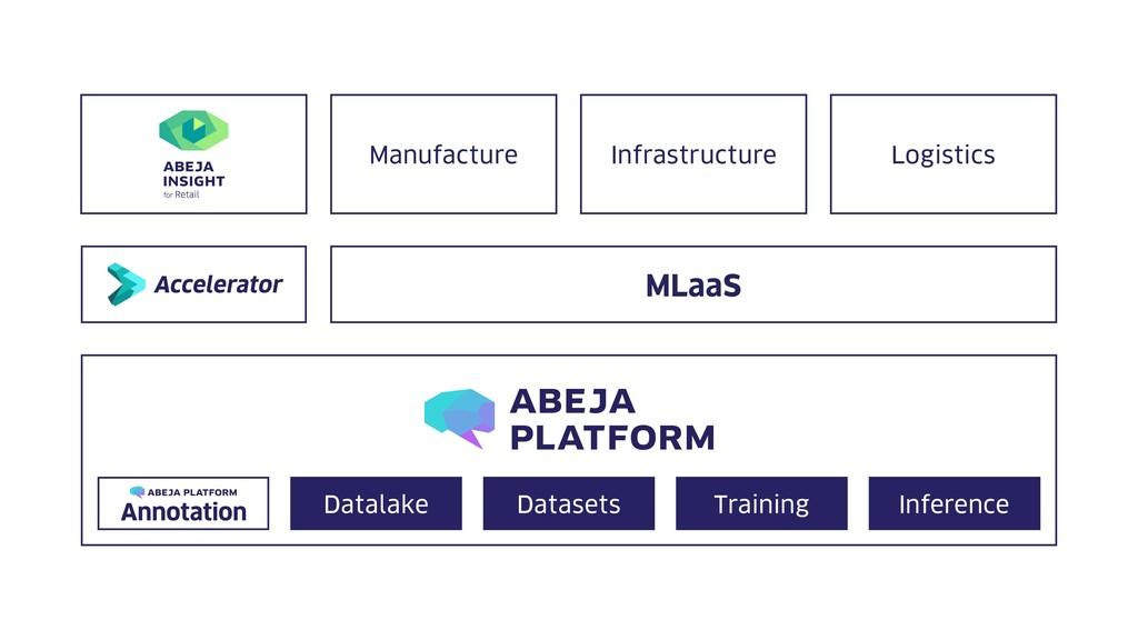 MLaaS Manufacture Infrastructure Logistics Data...