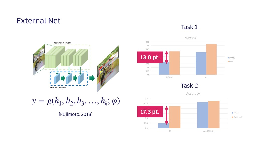 External Net [Fujimoto, 2018] Task 1 Task 2 13....