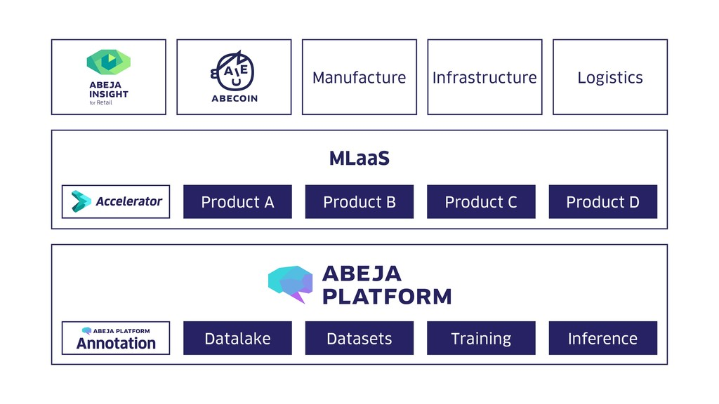 MLaaS Product A Product B Product C Product D D...