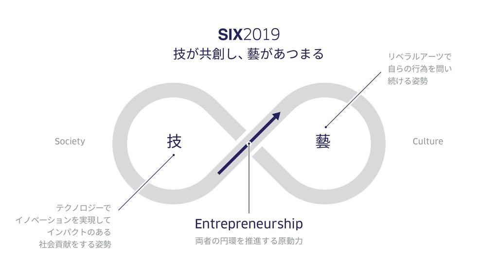 Society Culture SIX2019 技が共創し、 藝があつまる 技 藝 テクノロジ...