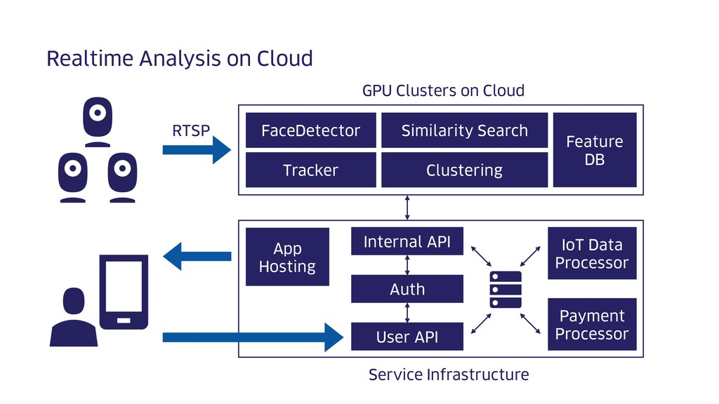 Realtime Analysis on Cloud FaceDetector Tracker...