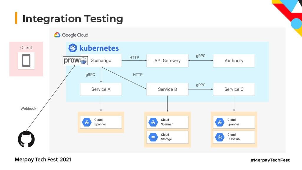 #MerpayTechFest Integration Testing Service A S...