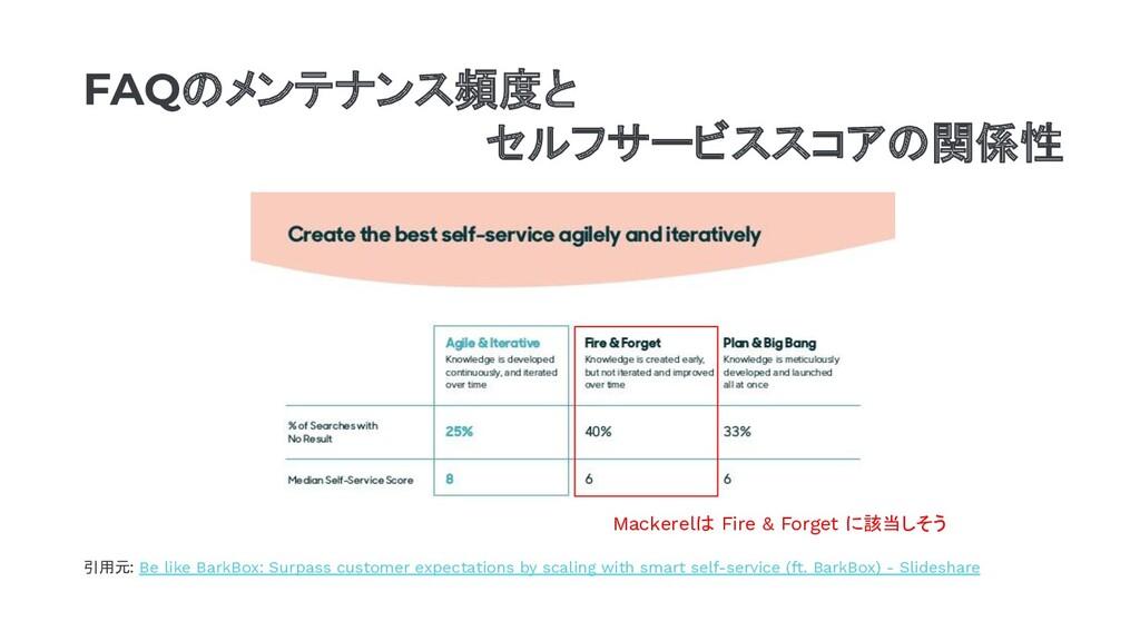 引用元: Be like BarkBox: Surpass customer expectat...