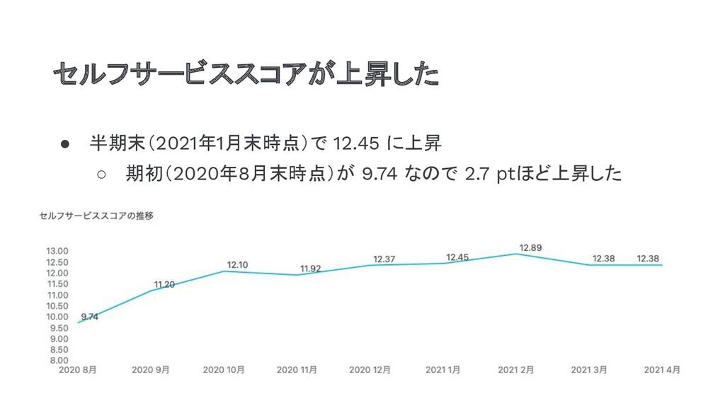 ● 半期末(2021年1月末時点)で 12.45 に上昇 ○ 期初(2020年8月末時点)が ...
