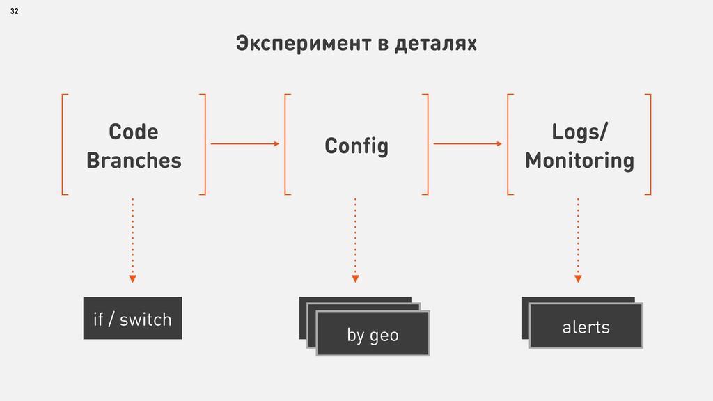 32 Эксперимент в деталях Code Branches if / swi...