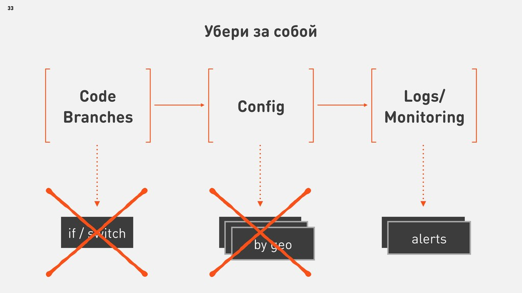33 Убери за собой Code Branches if / switch Con...