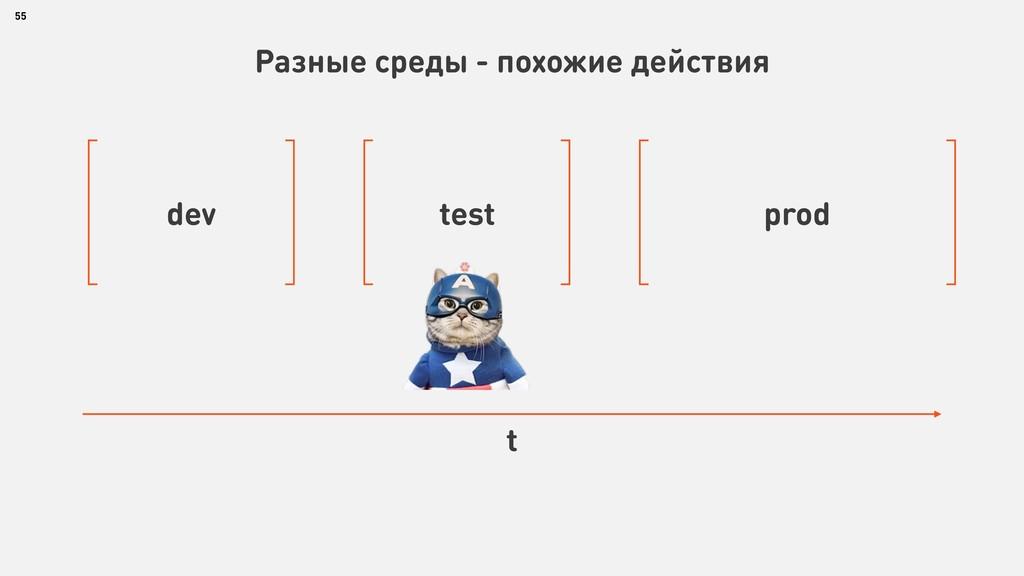 55 Разные среды - похожие действия t dev test p...