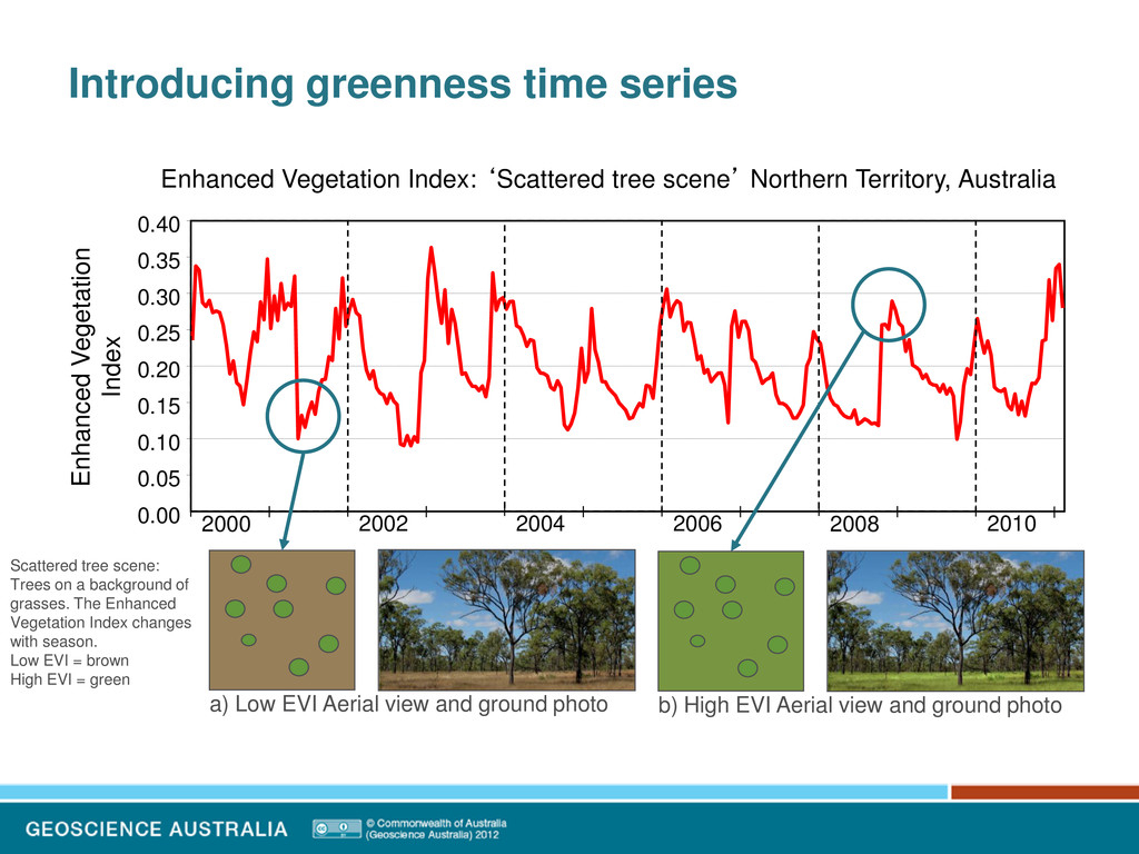 Introducing greenness time series 0.00 0.05 0.1...