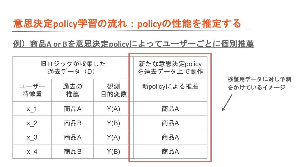 意思決定policy学習の流れ:policyの性能を推定する 例)商品A or Bを意思決定p...