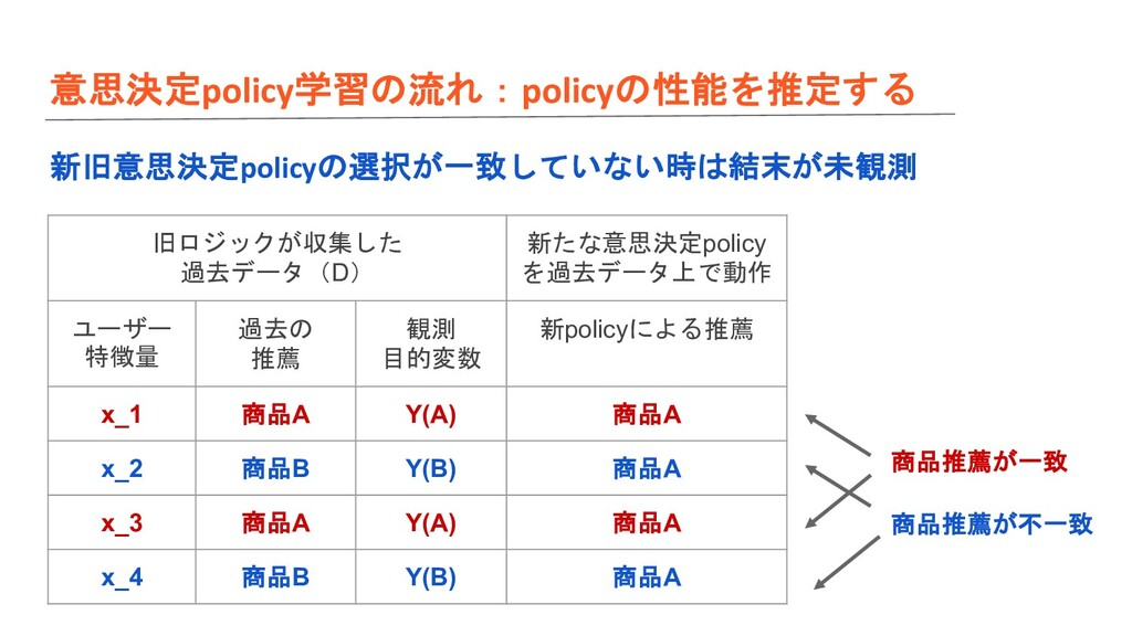 意思決定policy学習の流れ:policyの性能を推定する 新旧意思決定policyの選択が...