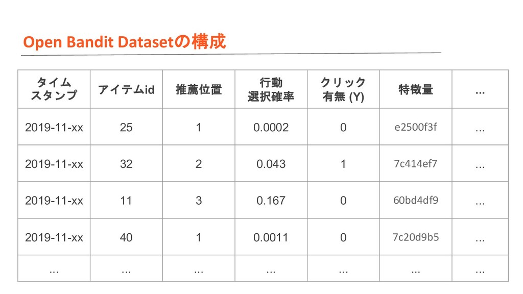 Open Bandit Datasetの構成 タイム スタンプ アイテムid 推薦位置 行動 ...