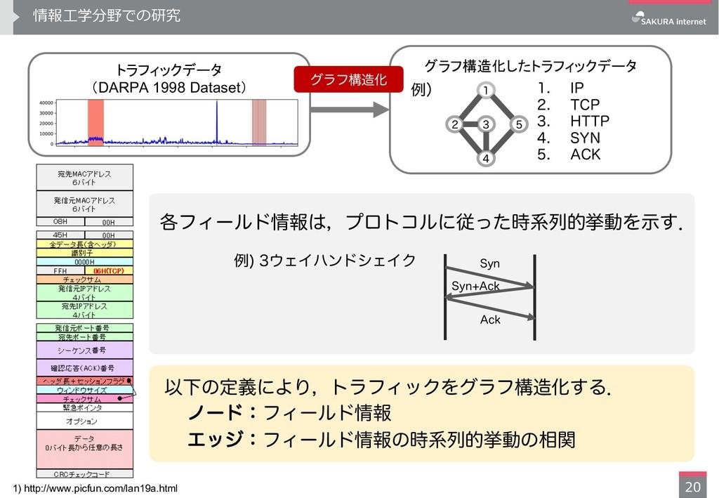 DARPA 1998 Dataset ...