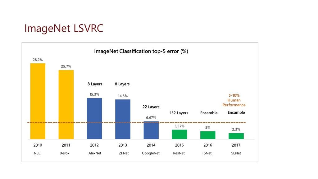 ImageNet LSVRC 28,2% 25,7% 15,3% 14,8% 6,67% 3,...