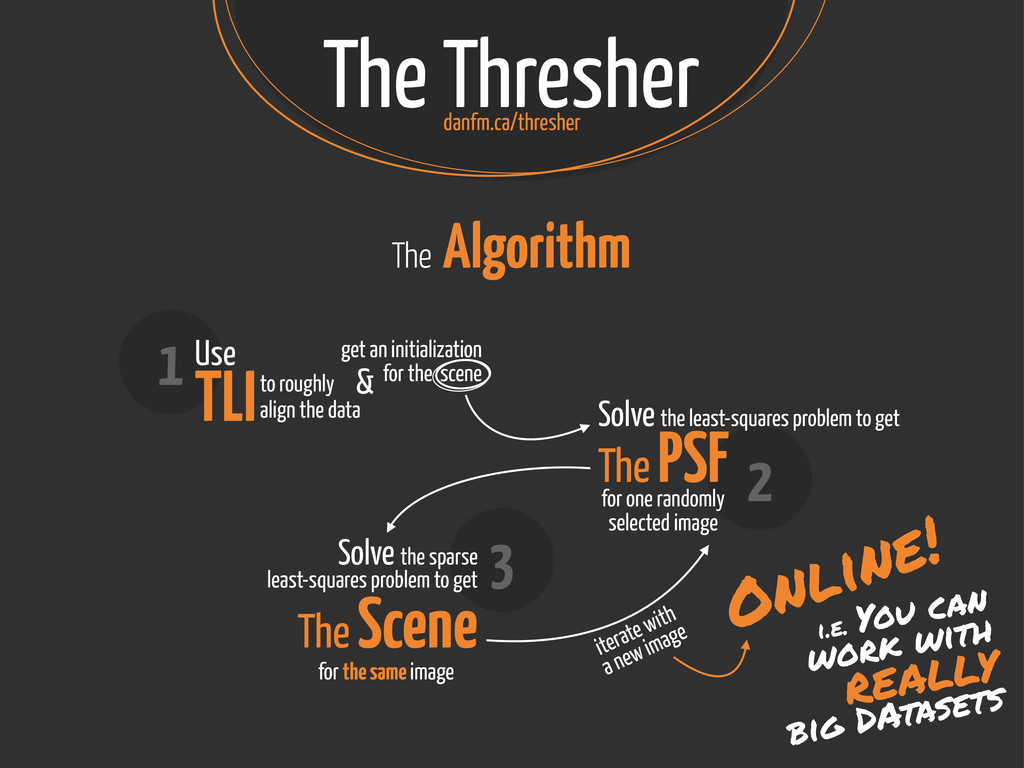 The Thresher The Algorithm 2 Solve the least-sq...