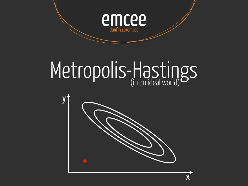 emcee danfm.ca/emcee Metropolis-Hastings x y (i...