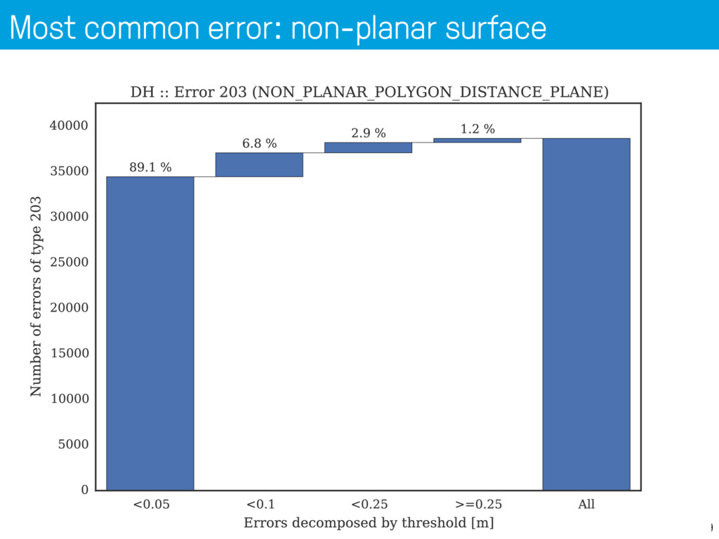 Most common error: non-planar surface 39