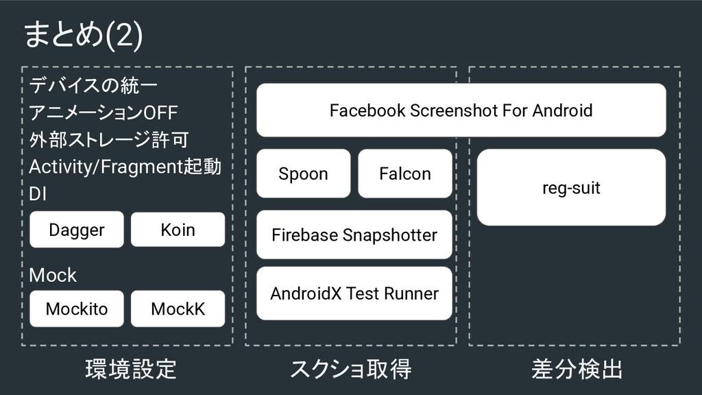 まとめ(2) デバイスの統一 アニメーションOFF 外部ストレージ許可 Activity/Fr...