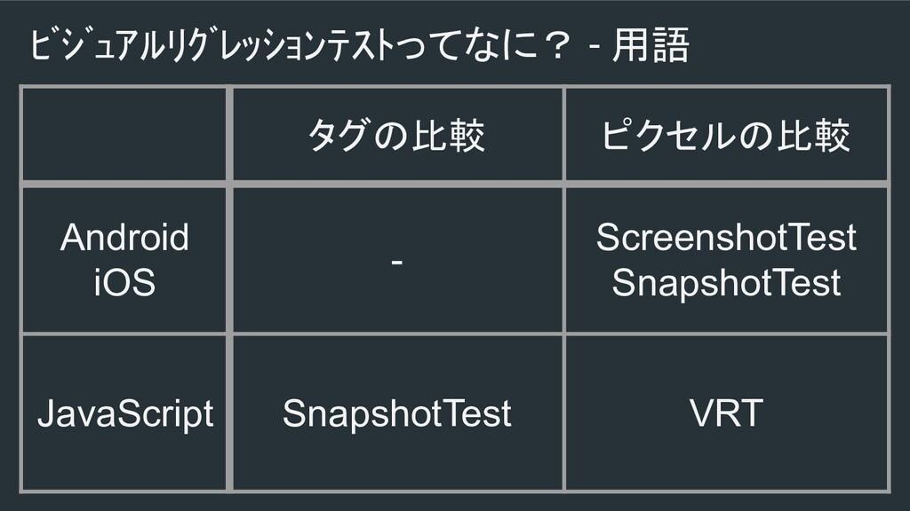 ビジュアルリグレッションテストってなに? - 用語 タグの比較 ピクセルの比較 Andr...