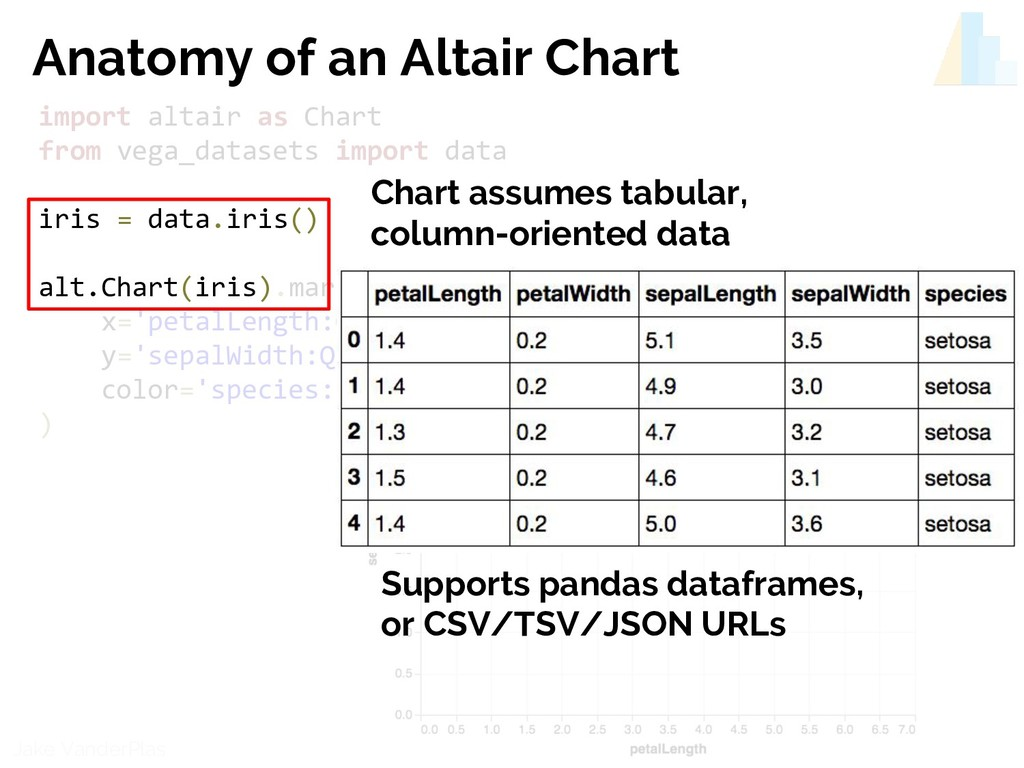 @jakevdp Jake VanderPlas import altair as Chart...