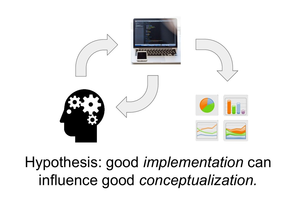 Hypothesis: good implementation can influence g...