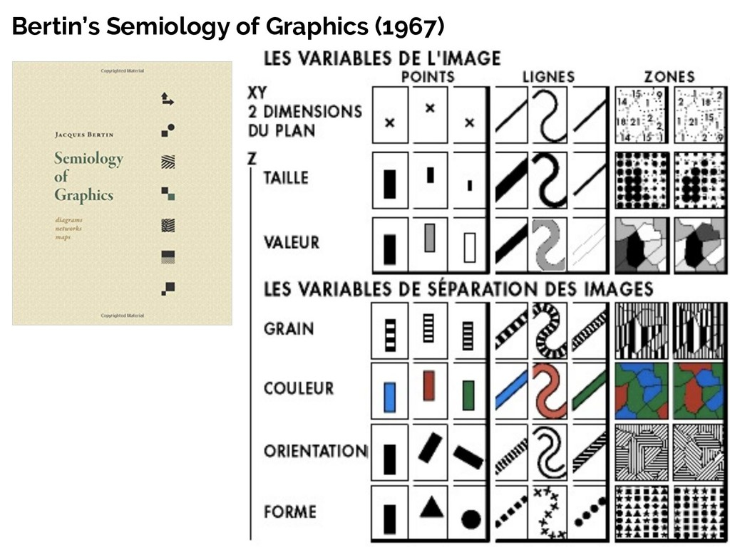 Bertin's Semiology of Graphics (1967)