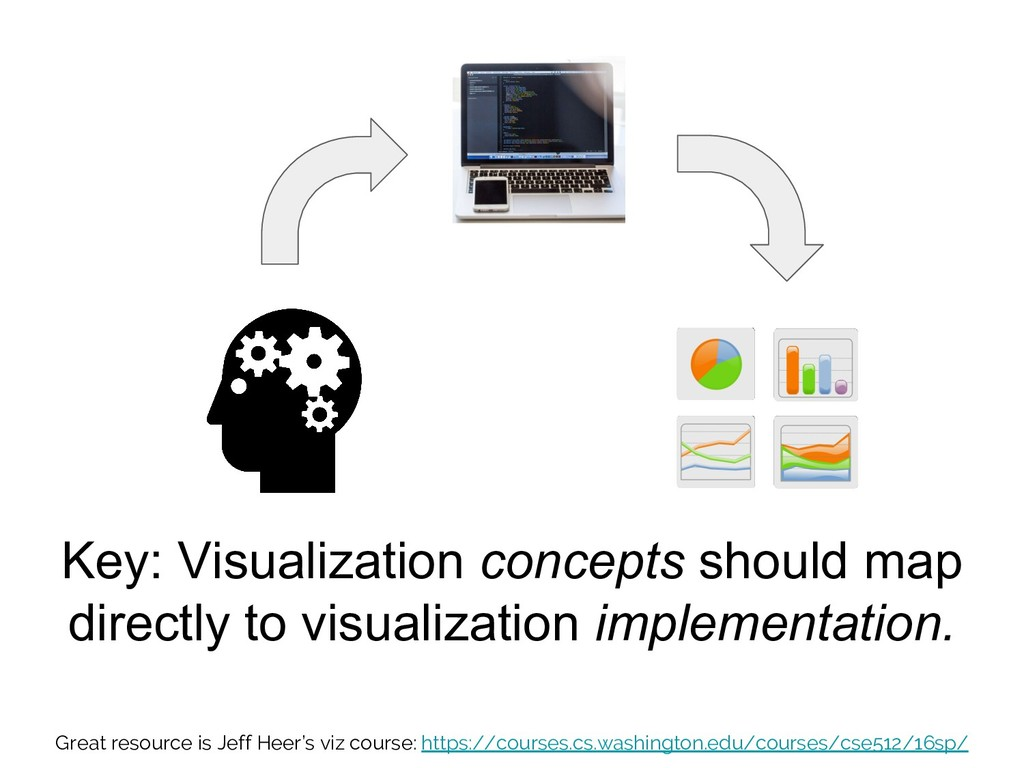 Key: Visualization concepts should map directly...