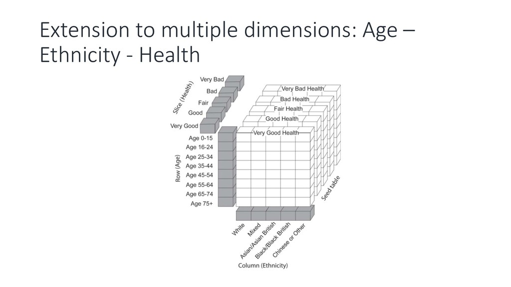 Extension to multiple dimensions: Age – Ethnici...