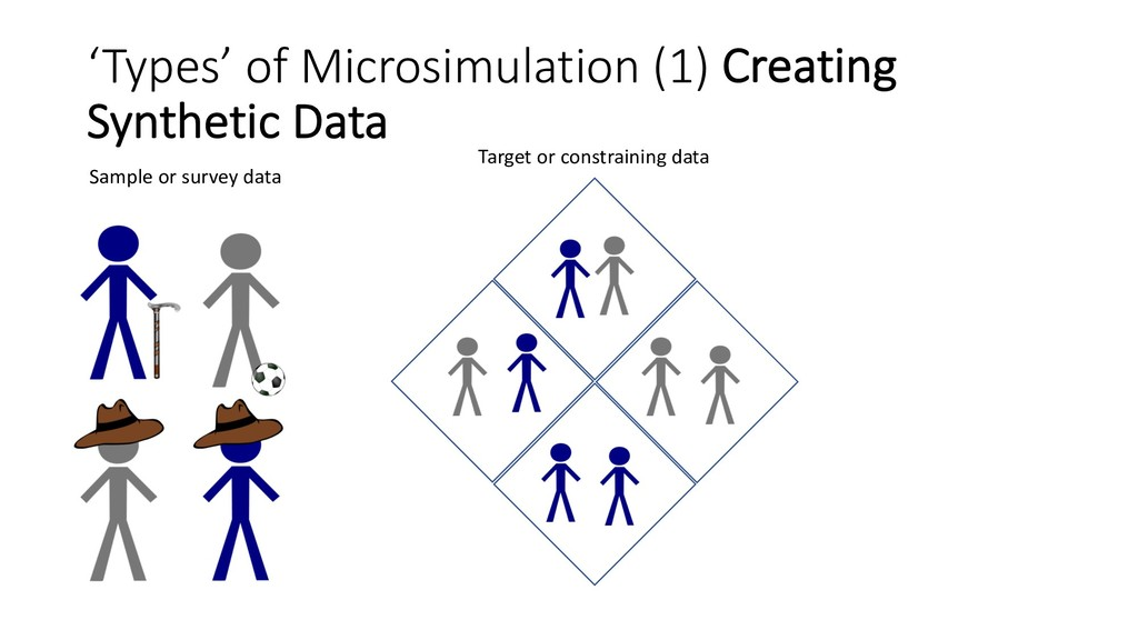 'Types' of Microsimulation (1) Creating Synthet...