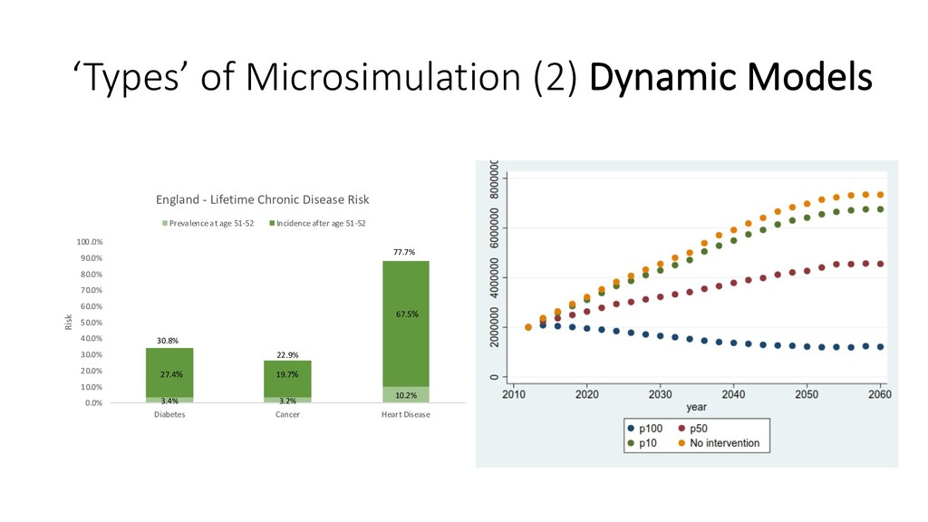 'Types' of Microsimulation (2) Dynamic Models 3...