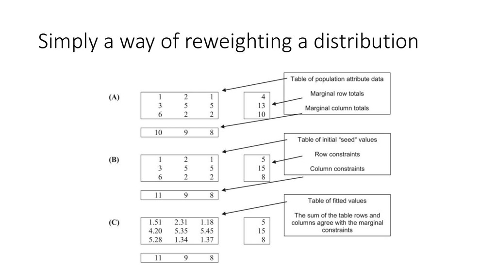Simply a way of reweighting a distribution