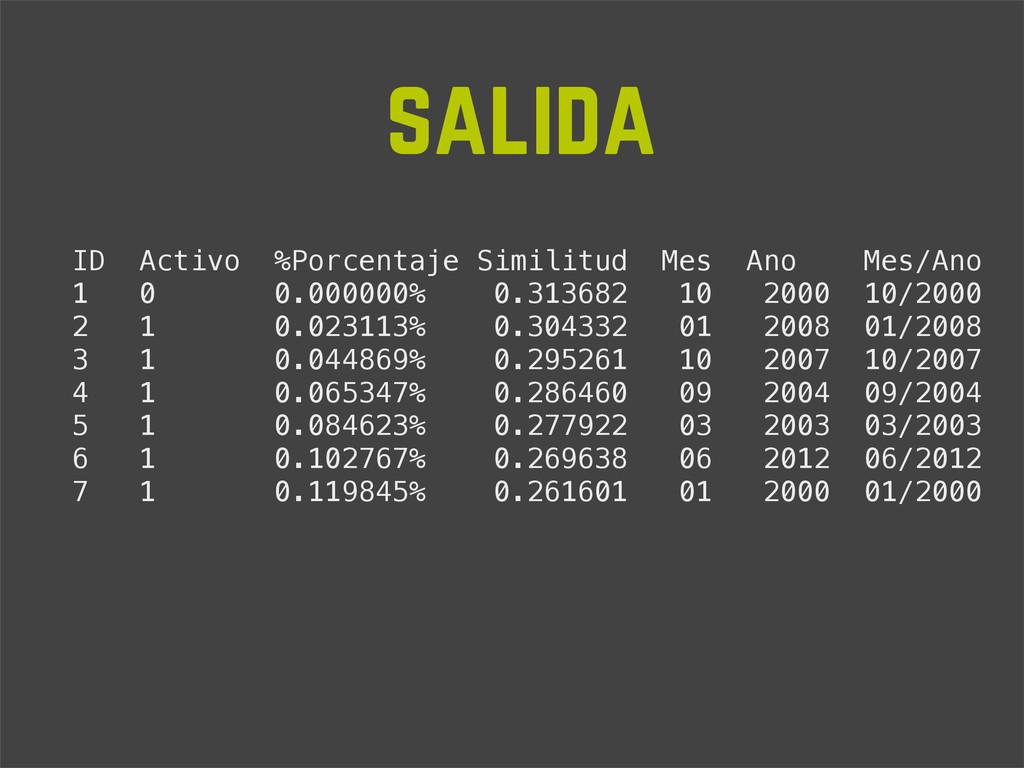 ID Activo %Porcentaje Similitud Mes Ano Mes/Ano...
