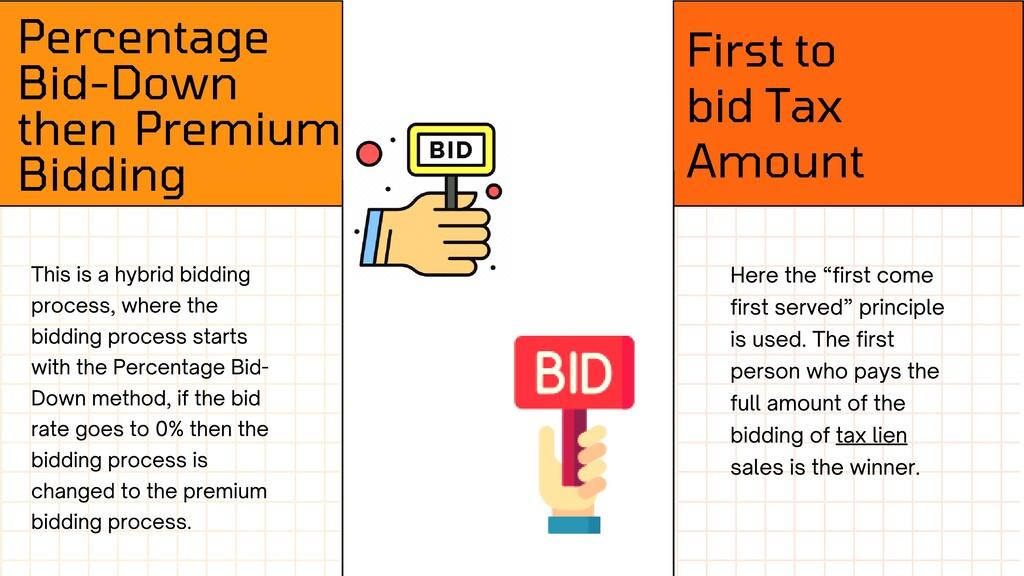 Percentage Bid-Down then Premium Bidding First ...