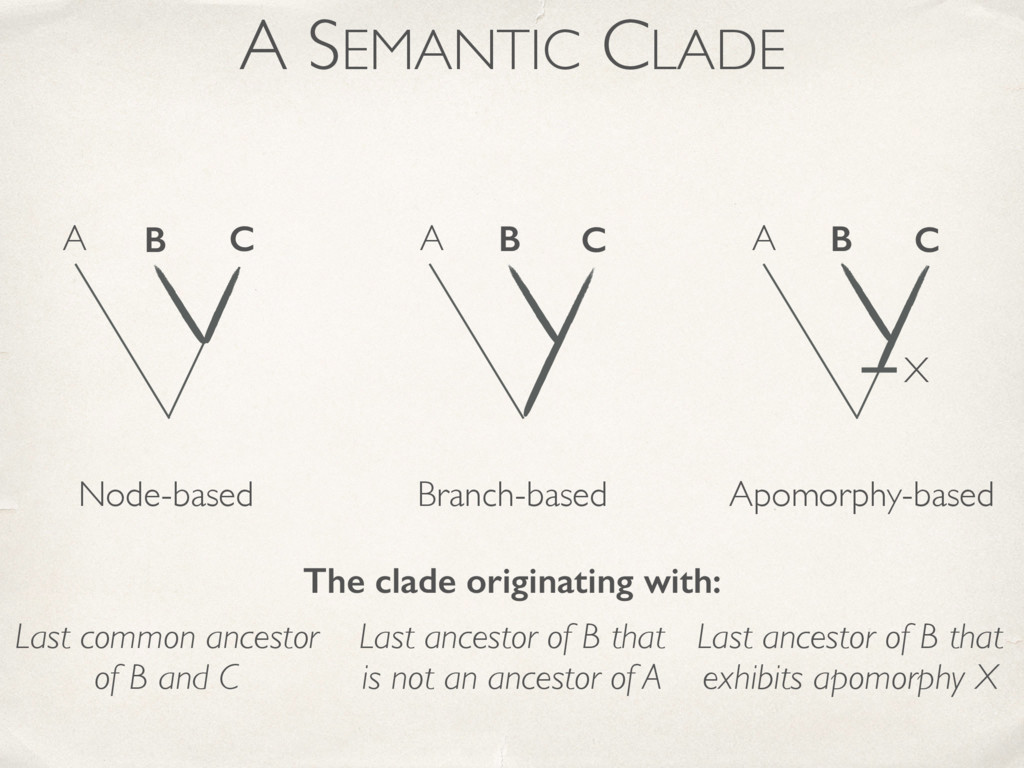 A SEMANTIC CLADE Node-based Branch-based Apomor...