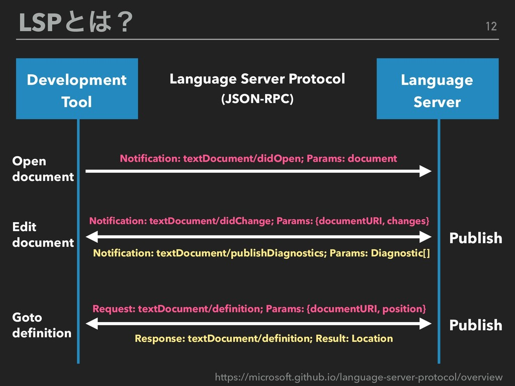 LSPͱʁ Language Server Protocol (JSON-RPC) Deve...
