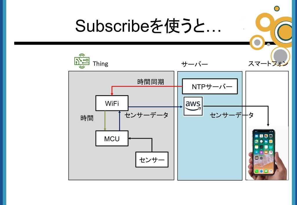 時間 Subscribeを使うと… WiFi センサーデータ センサー NTPサーバー 時間同...