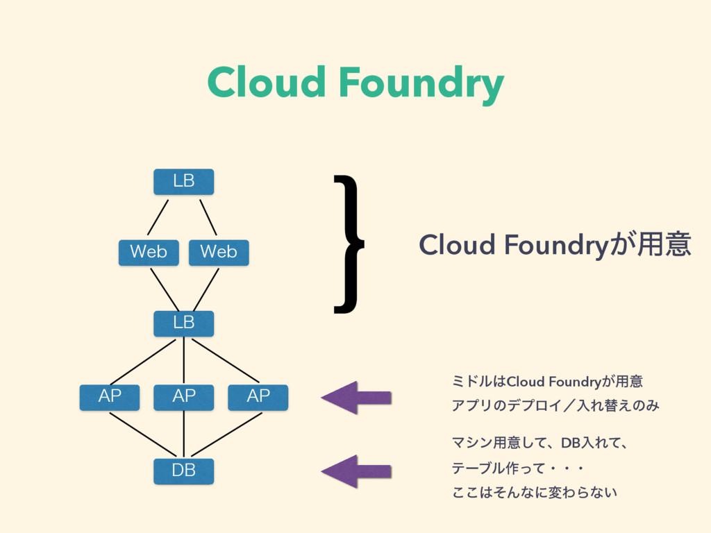 "Cloud Foundry 8FC 8FC ""1 %# -# -# ""1 ""1 }Cloud ..."