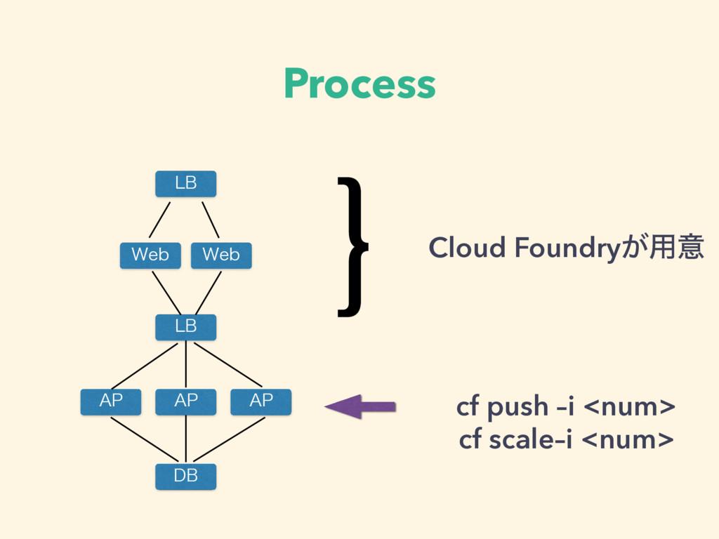"Process 8FC 8FC ""1 %# -# -# ""1 ""1 } Cloud Found..."