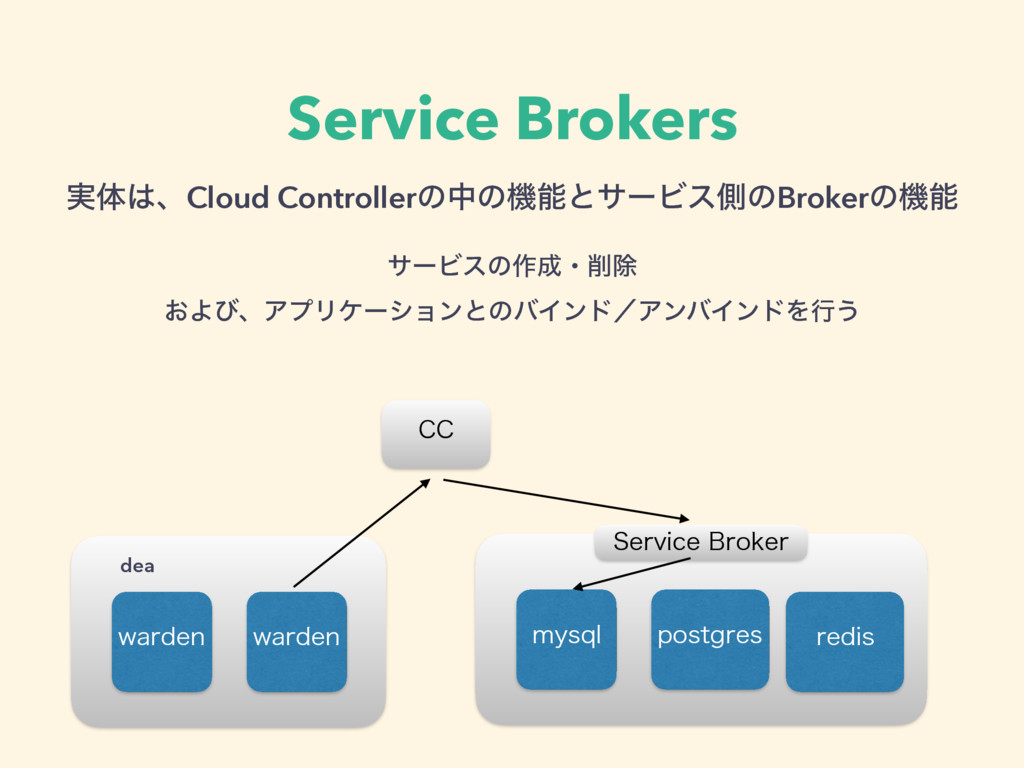 Service Brokers ࣮ମɺCloud ControllerͷதͷػͱαʔϏεଆ...