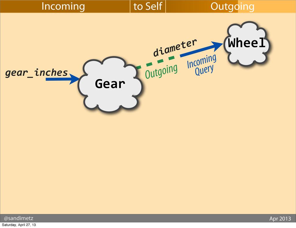 @sandimetz GoGaRuCo 2012 @sandimetz Apr 2013 to...