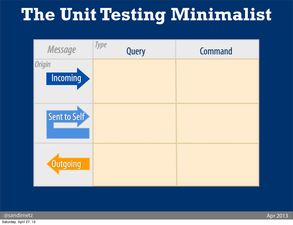 Query Command The Unit Testing Minimalist Incom...