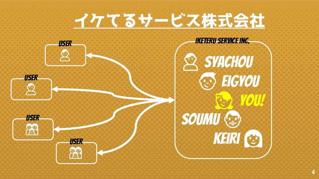6  syachou  eigyou  You! soumu  keiri  Iketeru ...