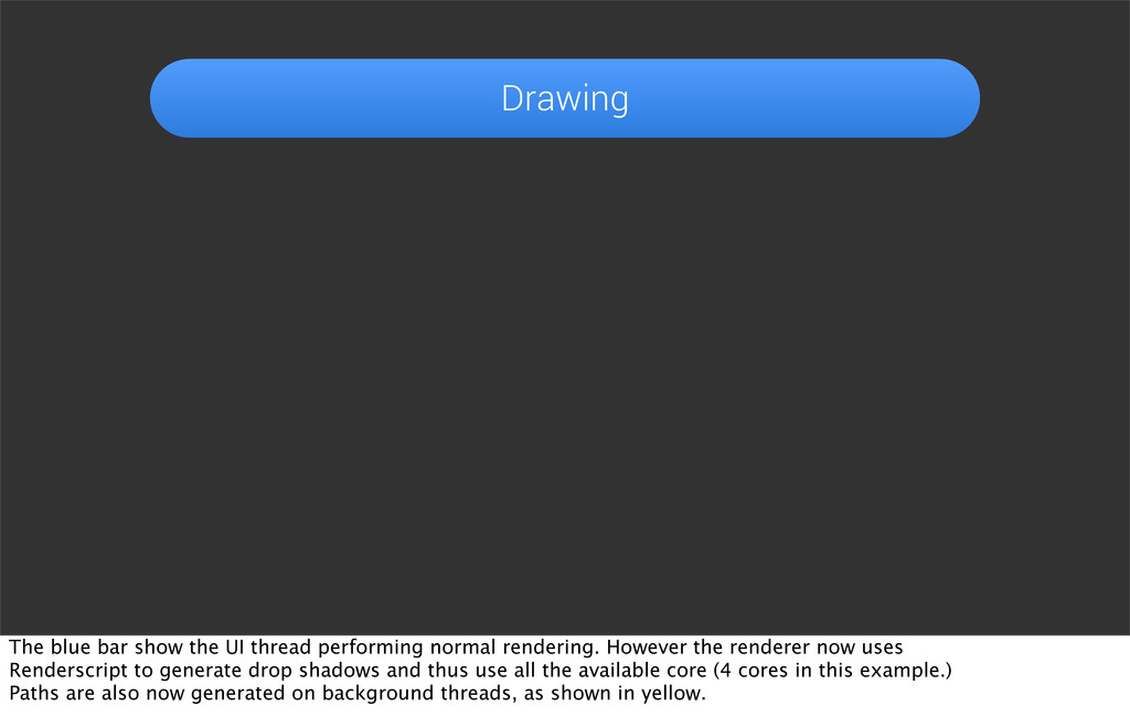 Drawing The blue bar show the UI thread perform...