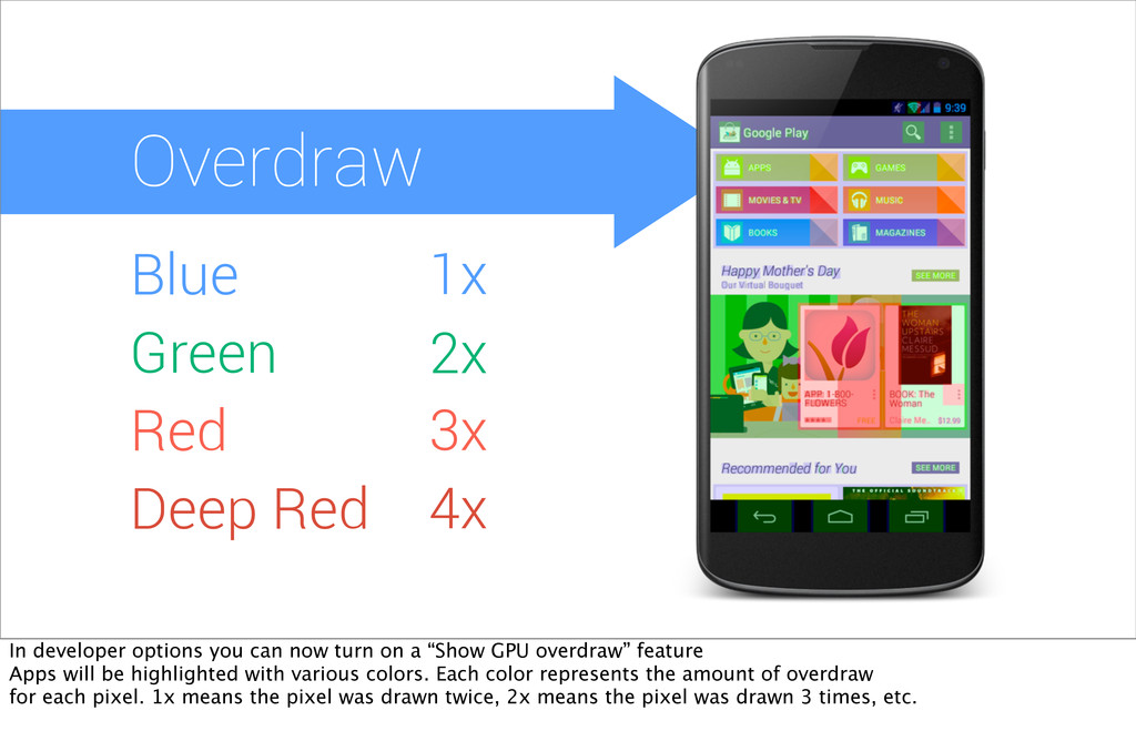 Overdraw Blue Green Red Deep Red 1x 2x 3x 4x In...